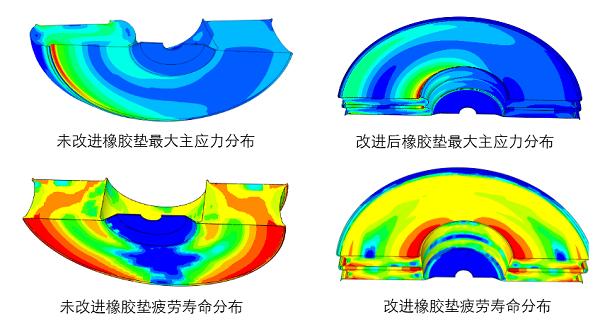 空气弹簧应急橡胶垫疲劳寿命案例分析
